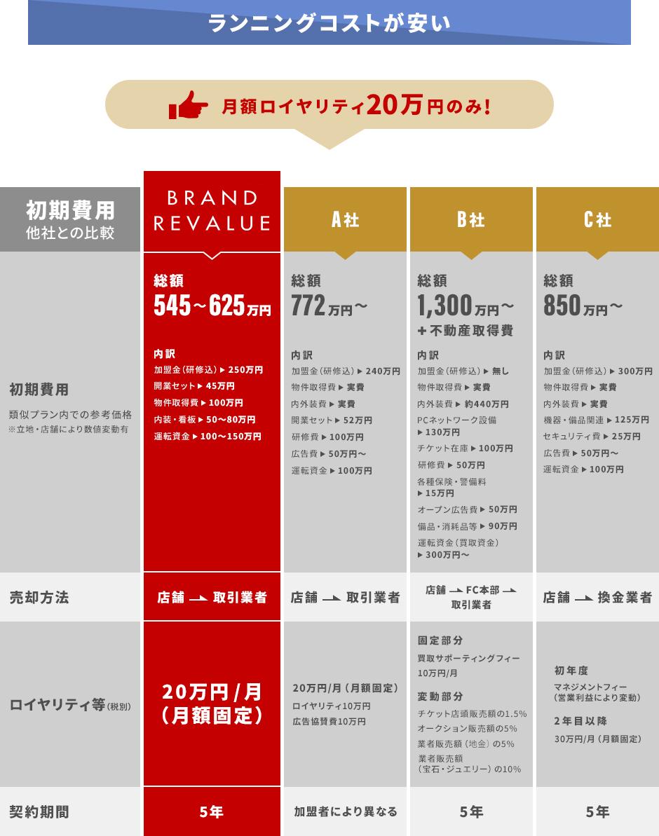 月額ロイヤリティ20万円のみ!