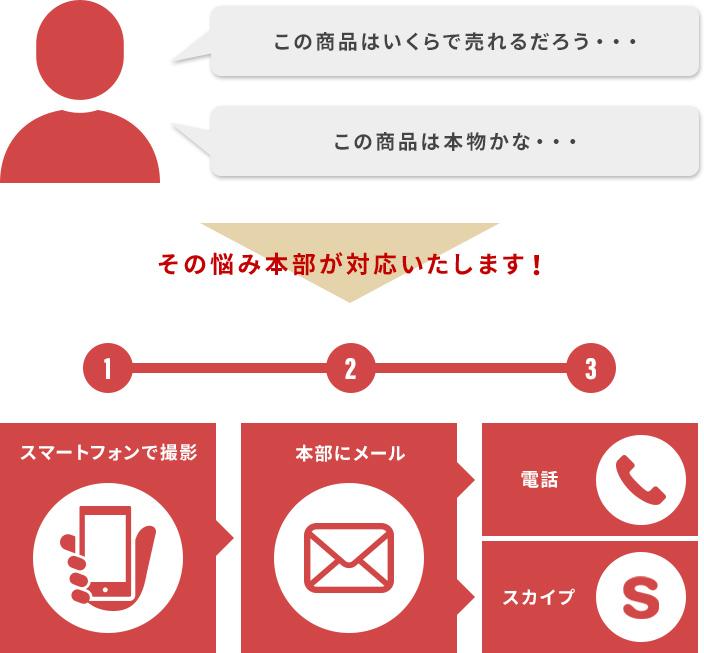 本部スタッフがスカイプ又は電話にて商品の真贋確認や金額確認を実  施。