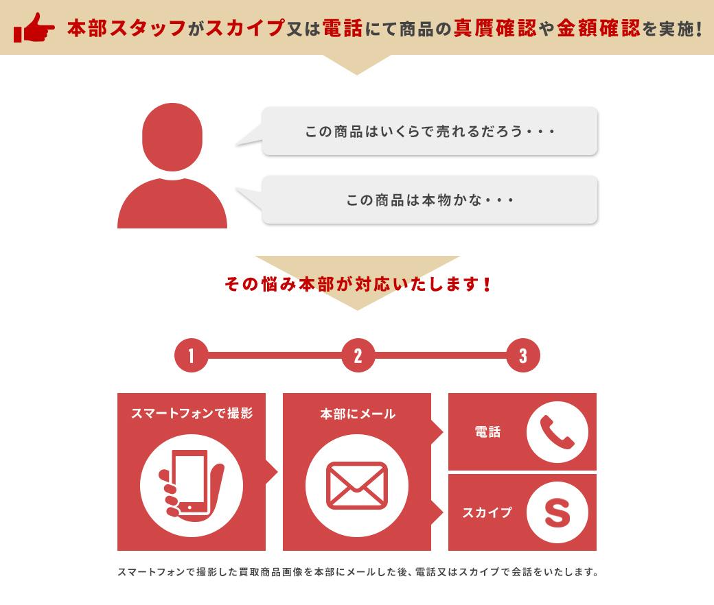 本部スタッフがスカイプ又は電話にて商品の真贋確認や金額確認を実施!